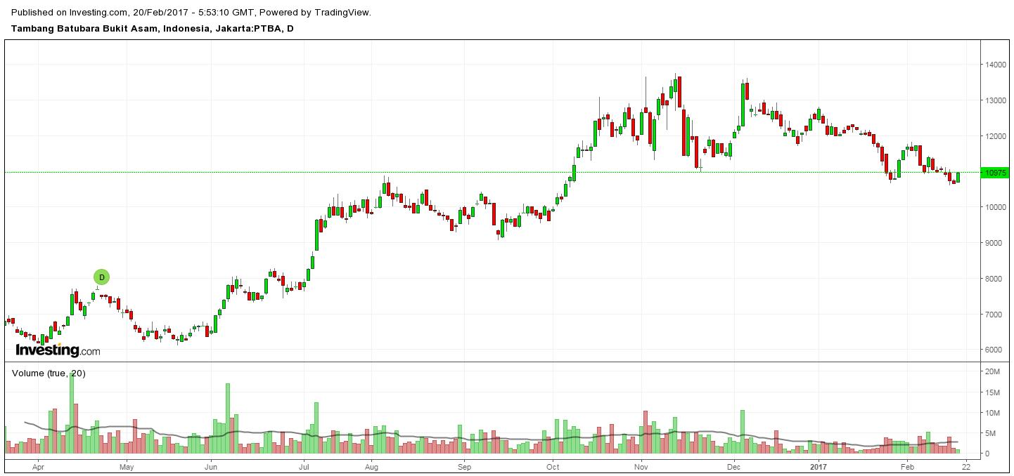 Chart PTBA